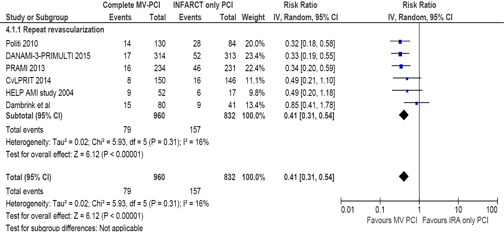 infarct related artery only versus complete revascularization in st