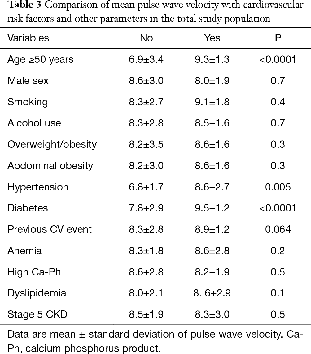 Arterial stiffness in black African ancestry patients with