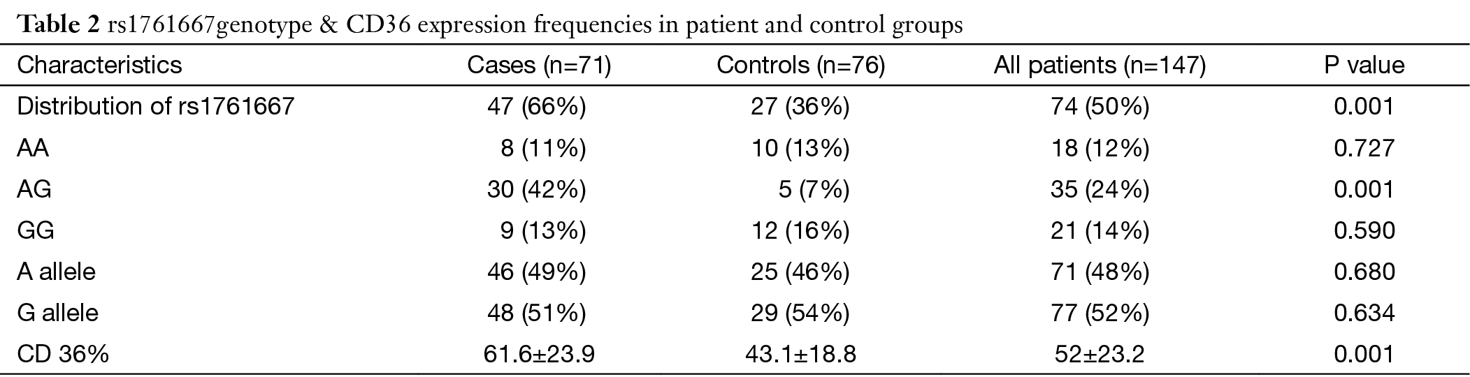 association between rs polymorphism of cd gene and risk full table